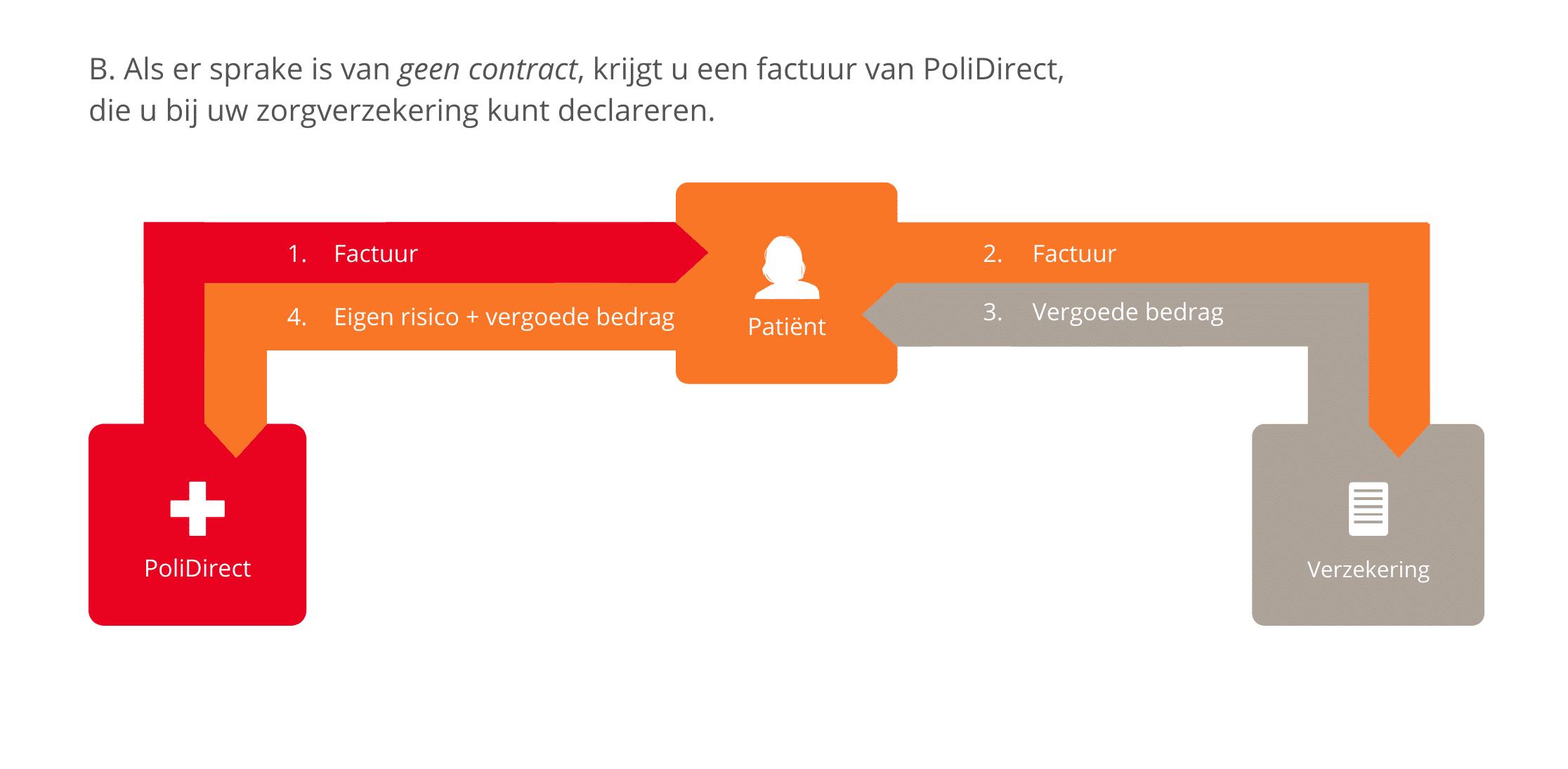 In het geval van geen contract, ontvangt u de factuur van PoliDirect