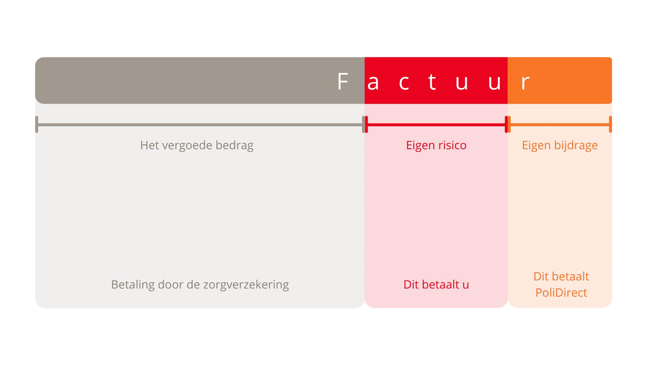 Onderdelen factuur zorgkosten afgebeeld